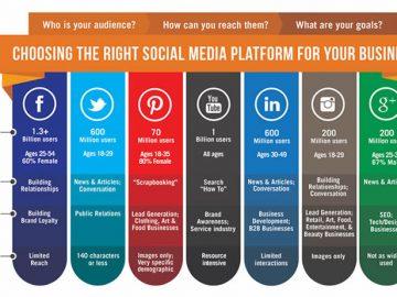 ¿Cuál Red Social es mejor para su negocio?